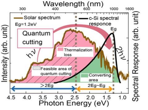 電池 効率 太陽 変換